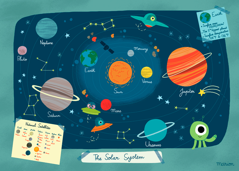 Solar system billet